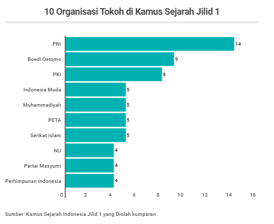 PKI Figure 3 Most mentioned in the History Dictionary of the Ministry of Education and Culture of the Republic of Indonesia