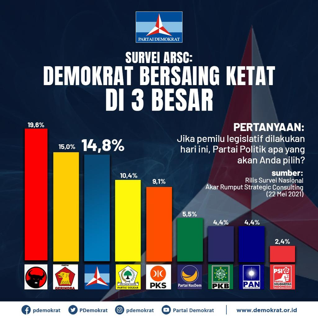 'The Democratic Party Enters the Top 3 go Election 2024', What Does BMI Sumsel Say?